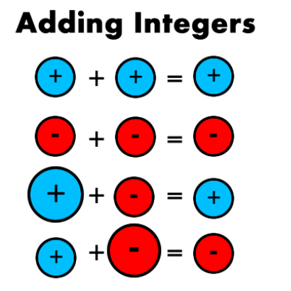 Worksheets Adding Integers Rules adding and subtracting integers ms gilbart picture